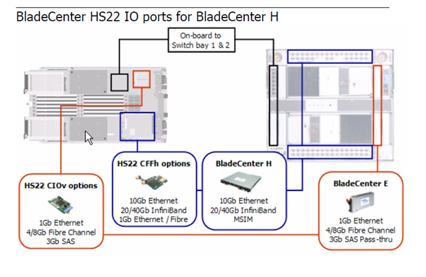 Configuring an IBM BladeCenter H with the HS22/HS22v for 6 Nics and 2 FC HBAs (4/4)