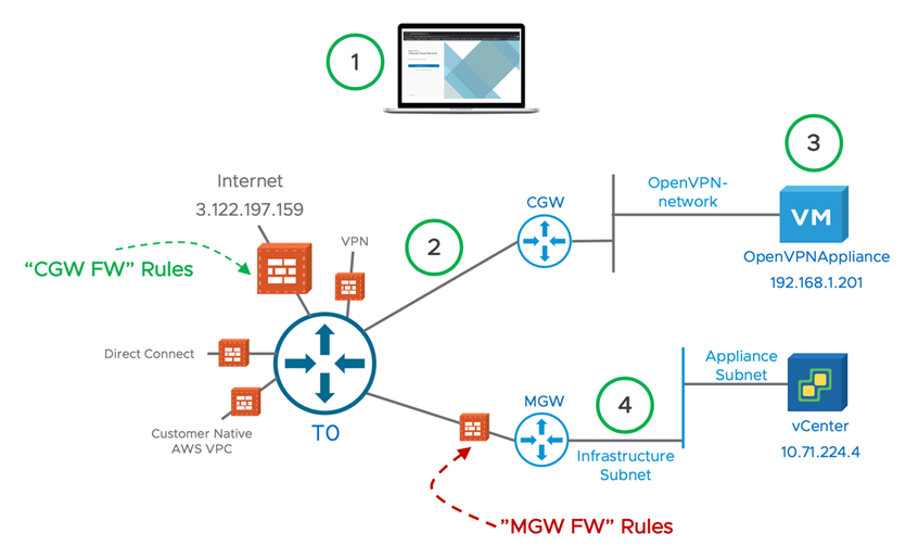 Securing VMware Cloud on AWS remote access to your SDDC with an SSLVPN