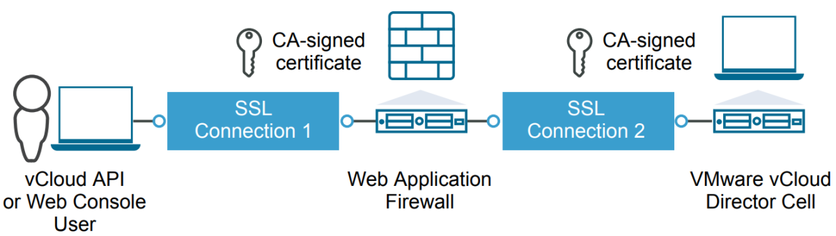 Load Balancing and Protecting Cloud Director with AviNetworks