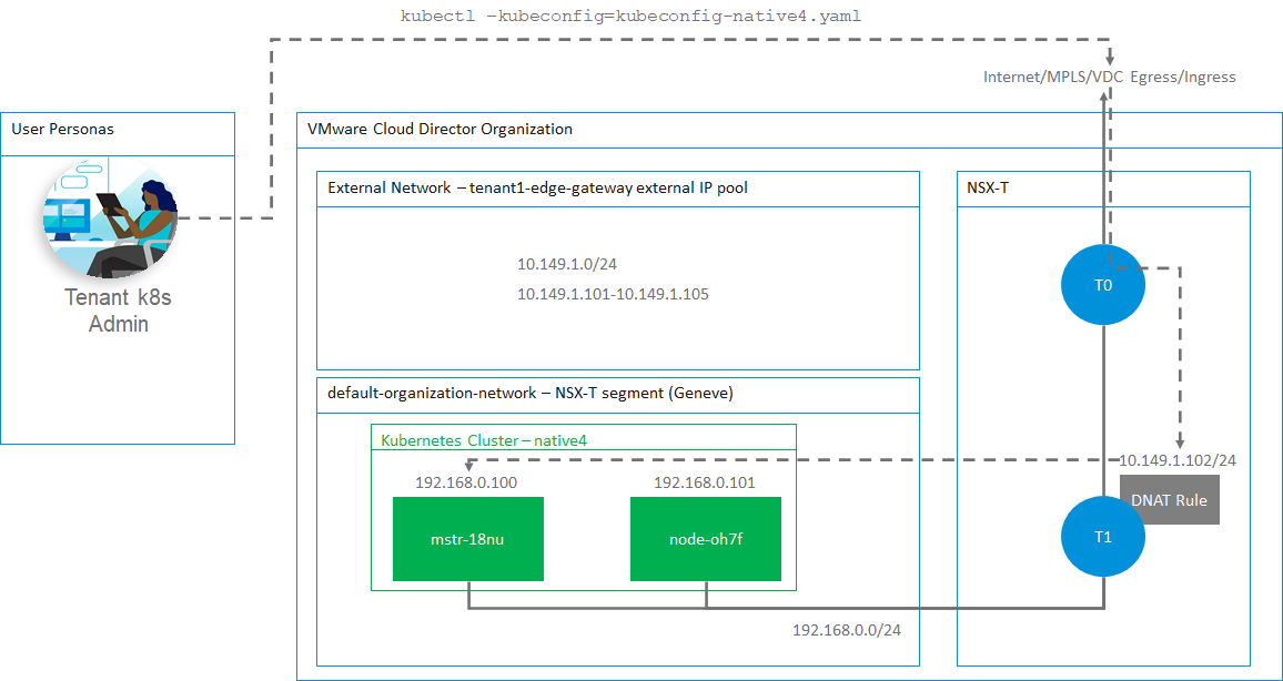 Enable external access to Kubernetes clusters running in VMware Cloud Director with CSEexpose