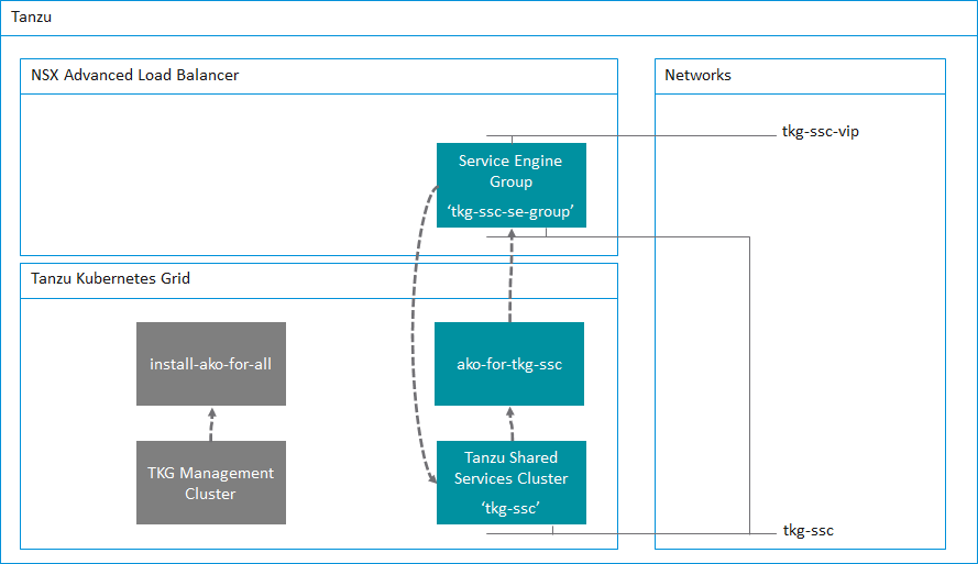 Deploying a Tanzu Shared Services Cluster with NSX Advanced Load Balancer Ingress ServicesIntegration