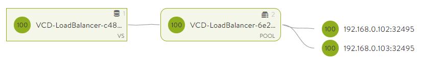 Kubernetes Load Balancer Service for CSE on CloudDirector